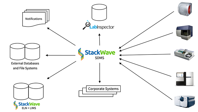 Stackwave sdms scientific data management system an image that shows a conceptual depiction of the data flow for the stackwave scientific data sciox Choice Image