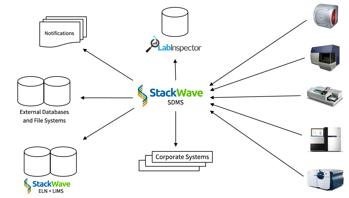 An image that shows a conceptual depiction of the data flow for the StackWave Scientific Data Management Software (SDMS)